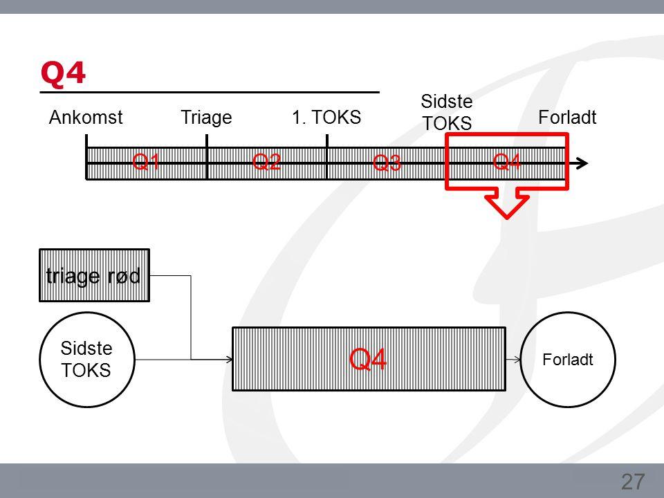 Q4 Q4 Q1 Q2 Q3 Q4 triage rød 27 Ankomst Triage 1. TOKS Sidste TOKS
