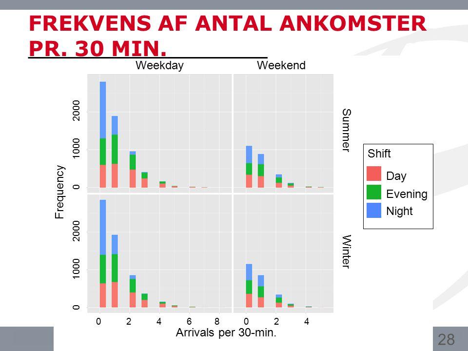 FREKVENS AF ANTAL ANKOMSTER PR. 30 MIN.