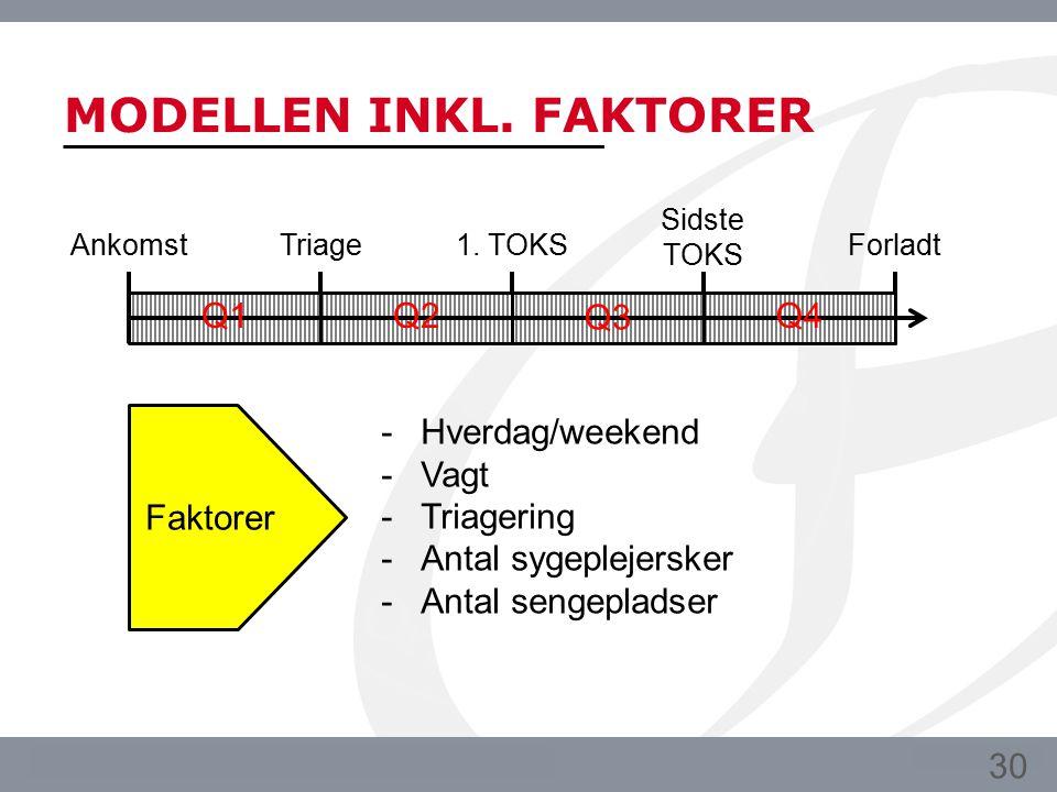 MODELLEN INKL. FAKTORER