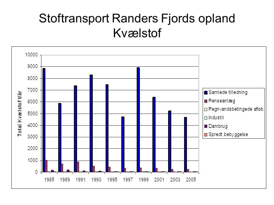Stoftransport Randers Fjords opland Kvælstof