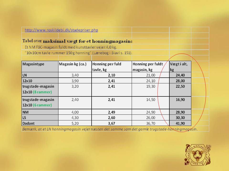 Biavlerens redskaber De forskellige stadetypers magasin vægt (uddrag fra Roskilde Biavlerforenings hjemmeside)