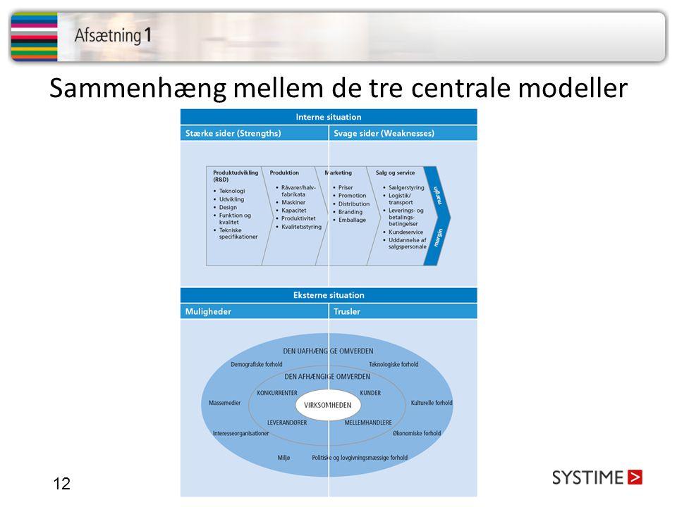 Sammenhæng mellem de tre centrale modeller