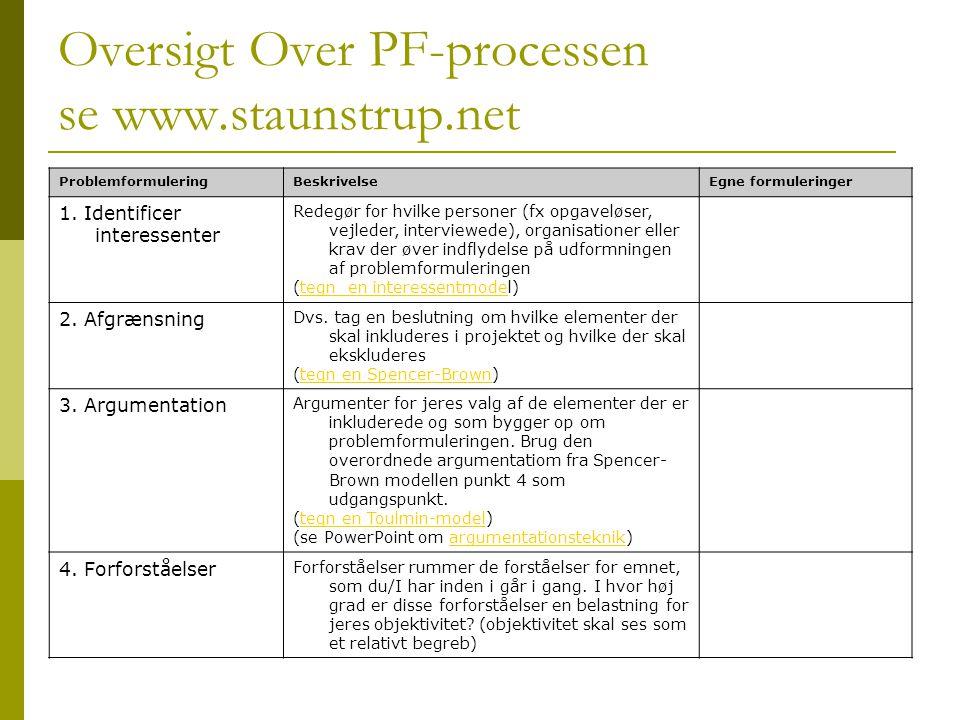 Oversigt Over PF-processen se www.staunstrup.net