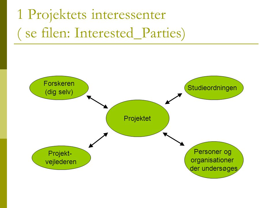 1 Projektets interessenter ( se filen: Interested_Parties)