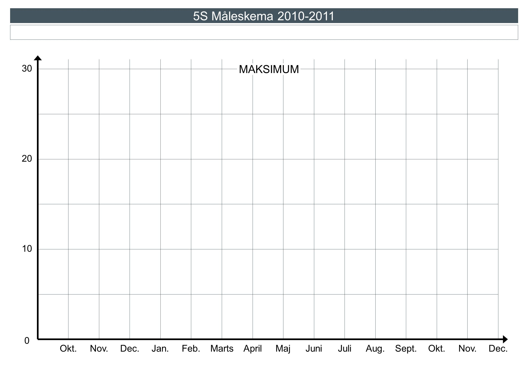 5S Måleskema 2010-2011 MAKSIMUM 30 20 10 Okt. Nov. Dec. Jan. Feb.