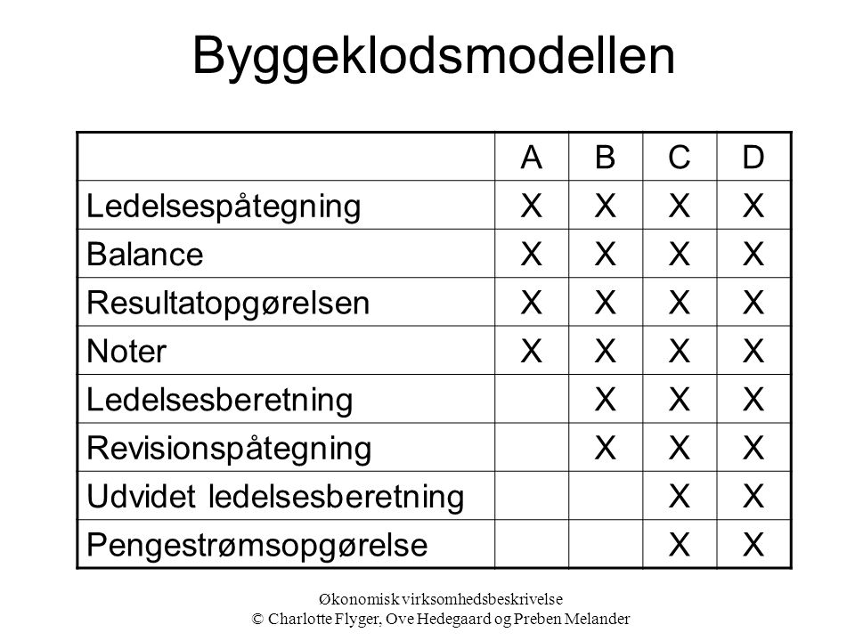 Byggeklodsmodellen A B C D Ledelsespåtegning X Balance