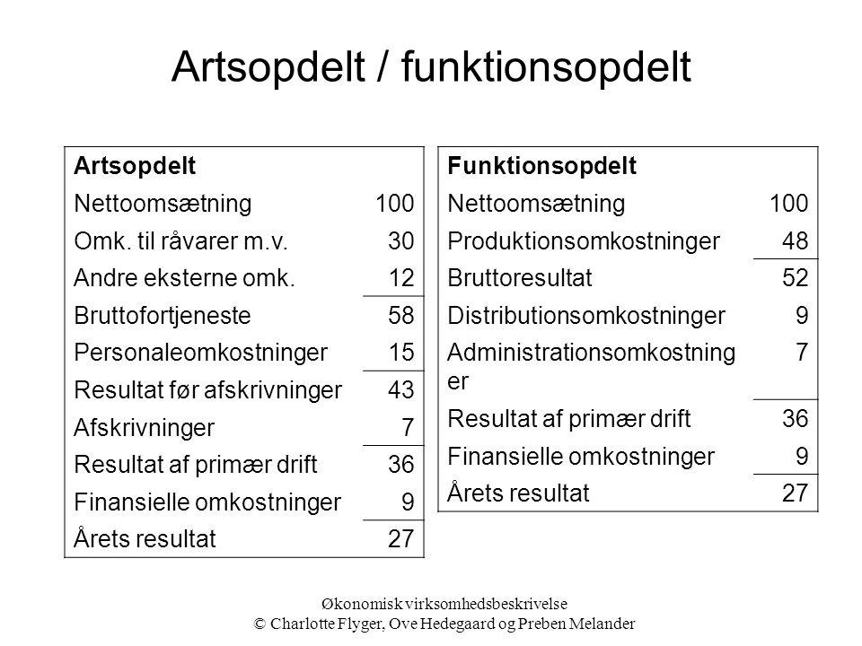 Artsopdelt / funktionsopdelt