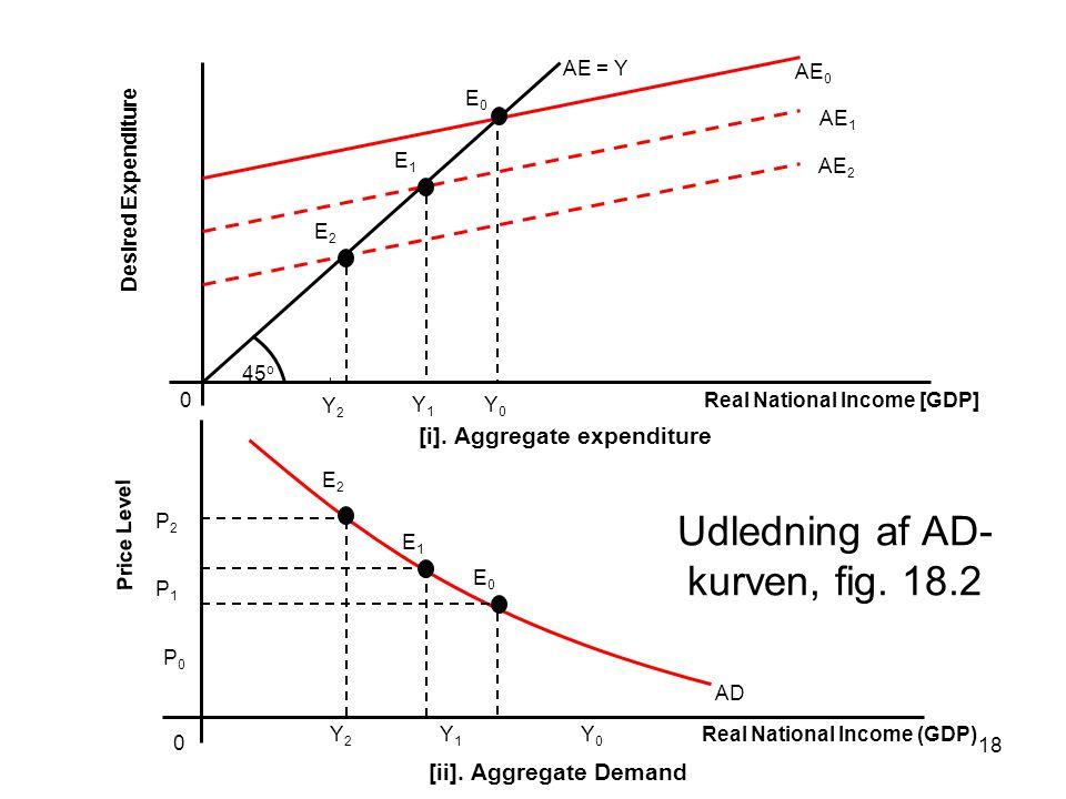 Udledning af AD-kurven, fig. 18.2