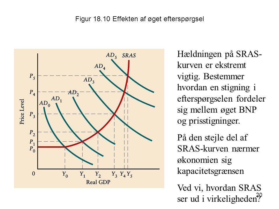 Figur 18.10 Effekten af øget efterspørgsel