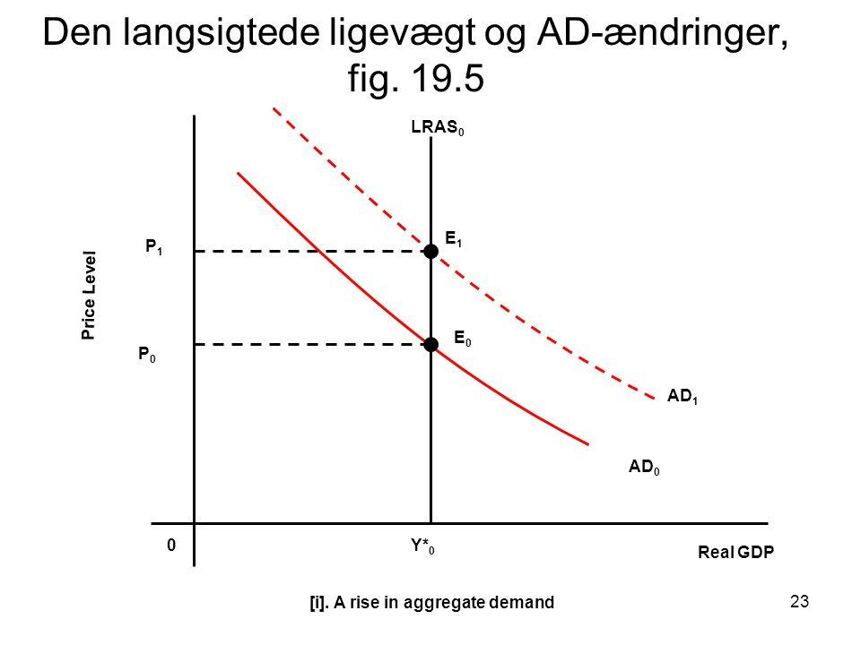 Den langsigtede ligevægt og AD-ændringer, fig. 19.5