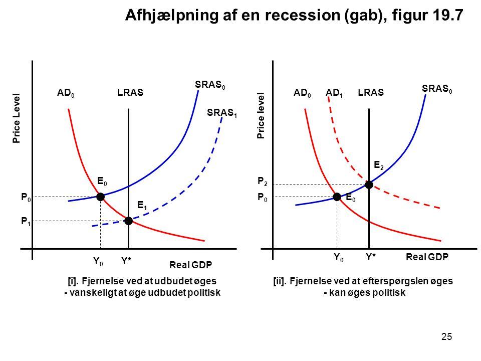 Afhjælpning af en recession (gab), figur 19.7