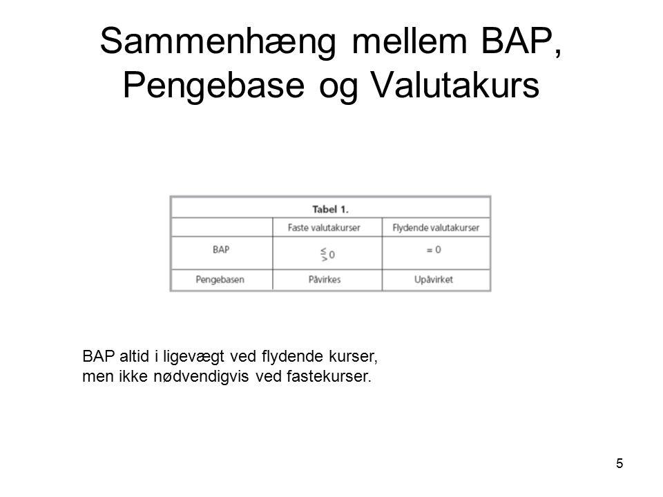 Sammenhæng mellem BAP, Pengebase og Valutakurs