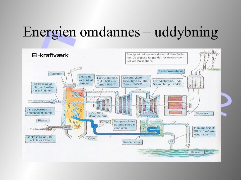 Energien omdannes – uddybning