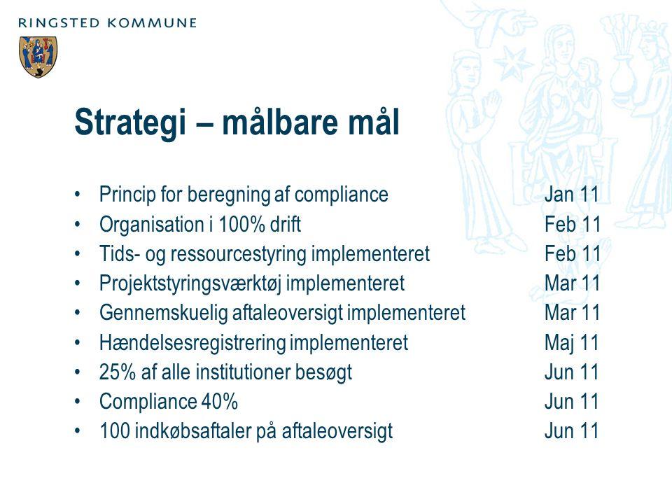 Strategi – målbare mål Princip for beregning af compliance Jan 11