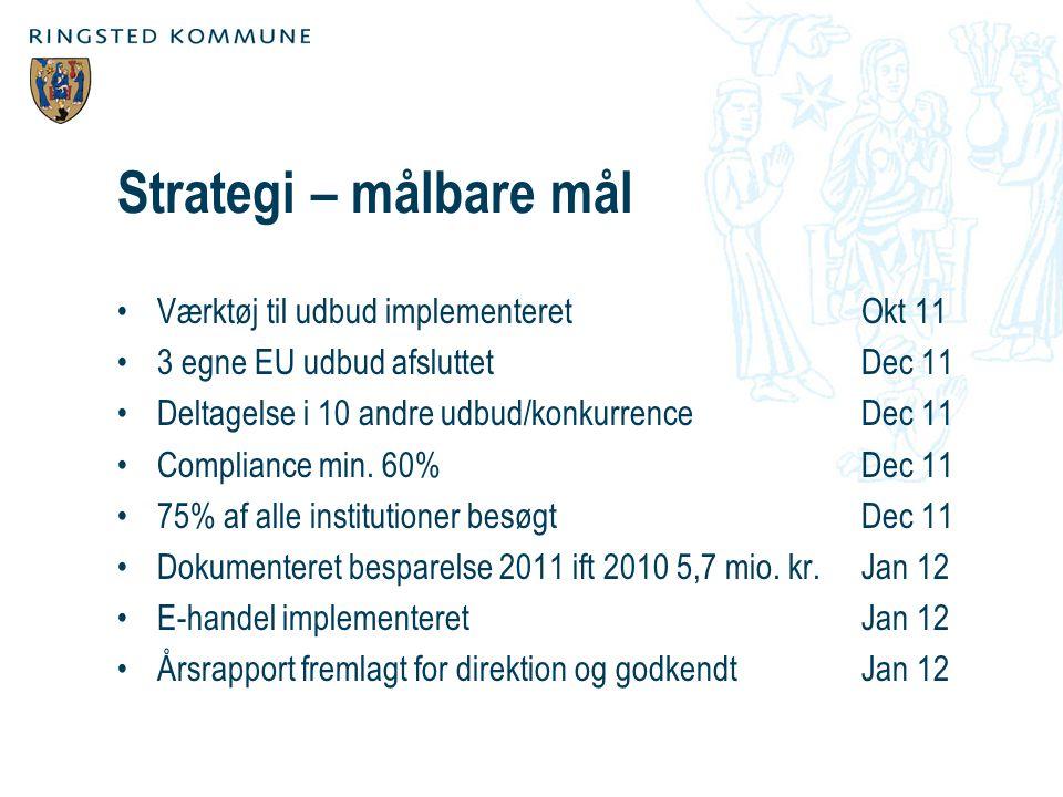 Strategi – målbare mål Værktøj til udbud implementeret Okt 11