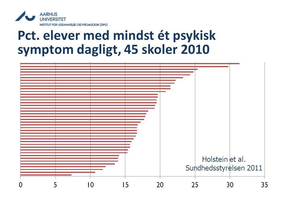Pct. elever med mindst ét psykisk symptom dagligt, 45 skoler 2010