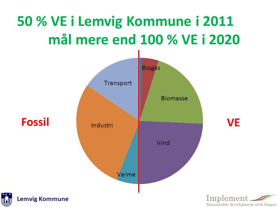 50 % VE i Lemvig Kommune i 2011 mål mere end 100 % VE i 2020 Fossil VE