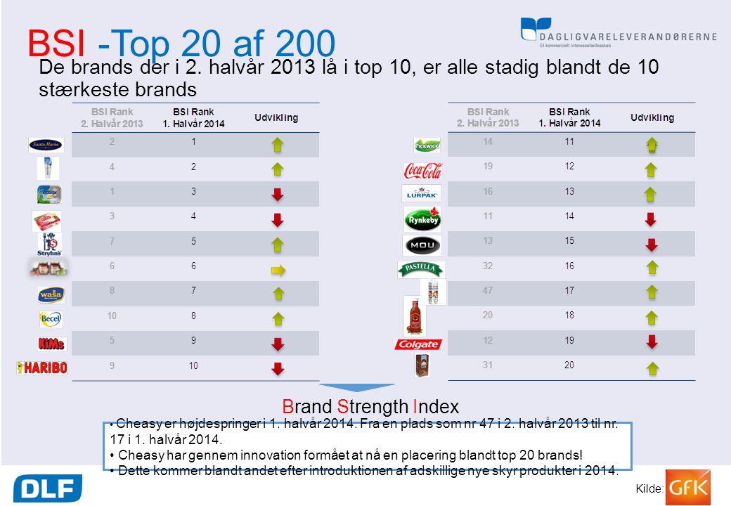 BSI -Top 20 af 200 De brands der i 2. halvår 2013 lå i top 10, er alle stadig blandt de 10 stærkeste brands.