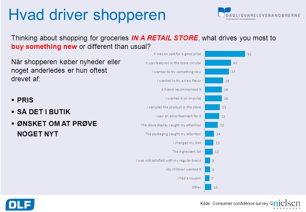 Hvad driver shopperen Thinking about shopping for groceries IN A RETAIL STORE, what drives you most to buy something new or different than usual