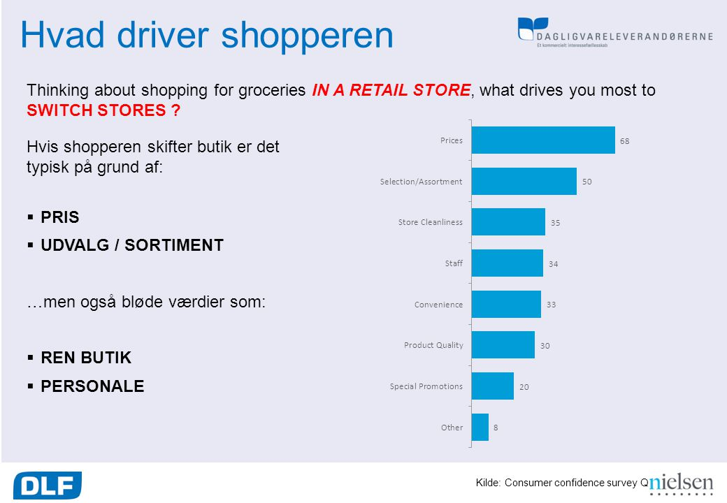 Hvad driver shopperen Thinking about shopping for groceries IN A RETAIL STORE, what drives you most to SWITCH STORES
