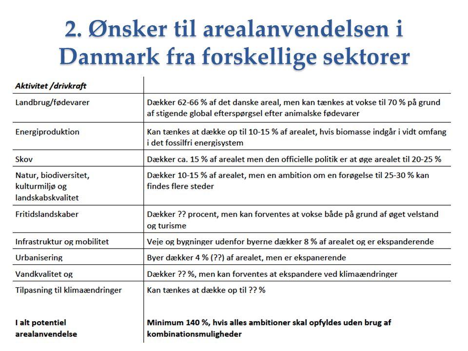 2. Ønsker til arealanvendelsen i Danmark fra forskellige sektorer