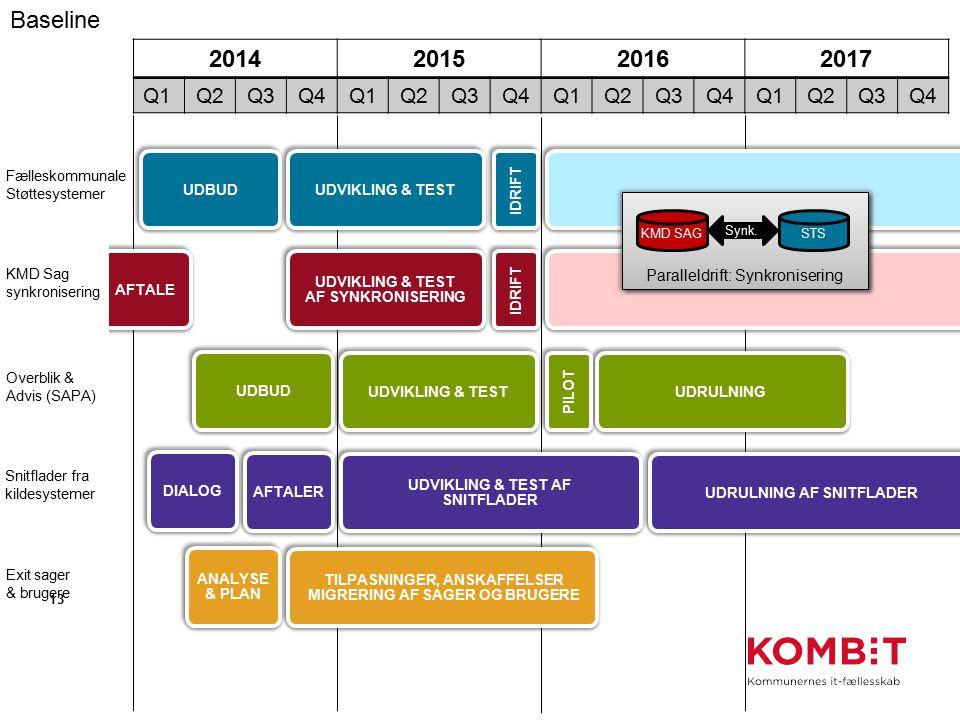 Baseline 2014 2015 2016 2017 Q1 Q2 Q3 Q4 Paralleldrift: Synkronisering