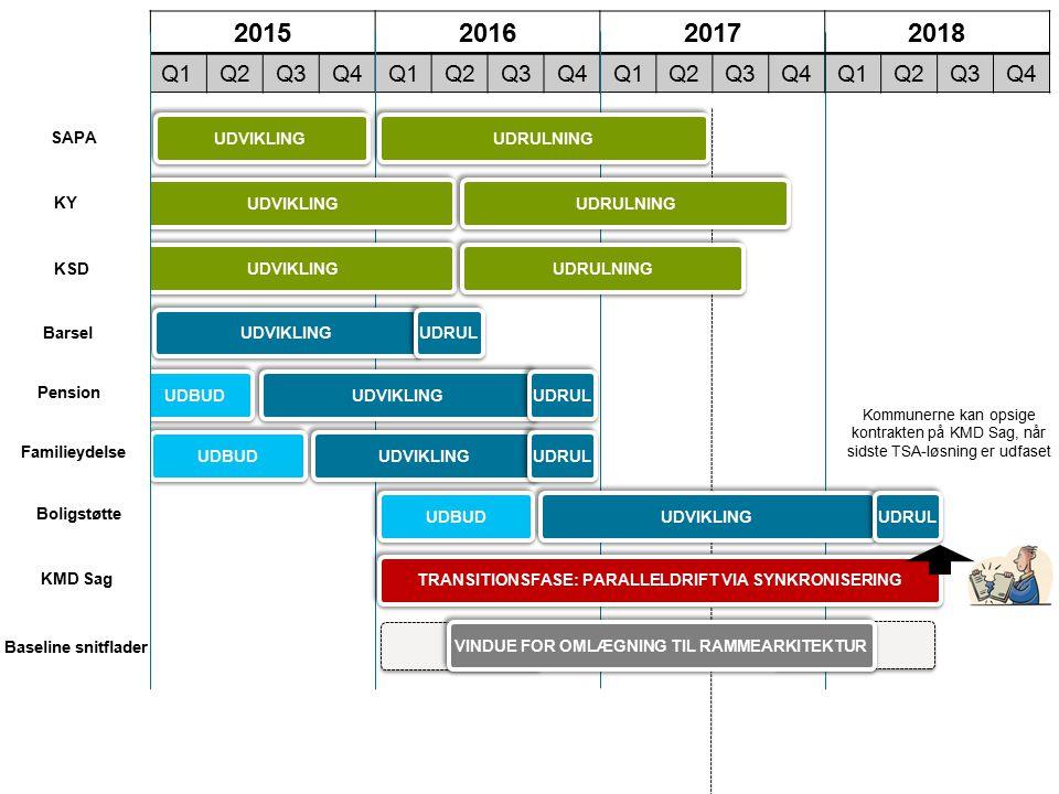 2015 2016 2017 2018 Q1 Q2 Q3 Q4 UDRULNING UDVIKLING UDRULNING SAPA
