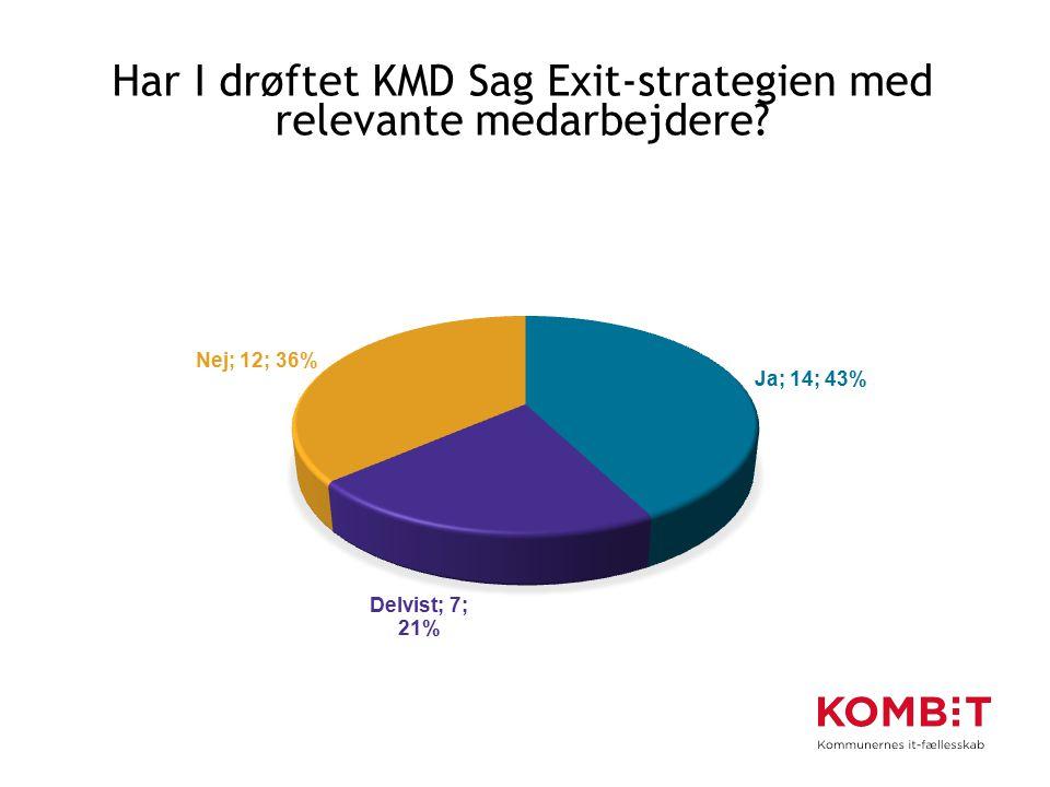 Har I drøftet KMD Sag Exit-strategien med relevante medarbejdere