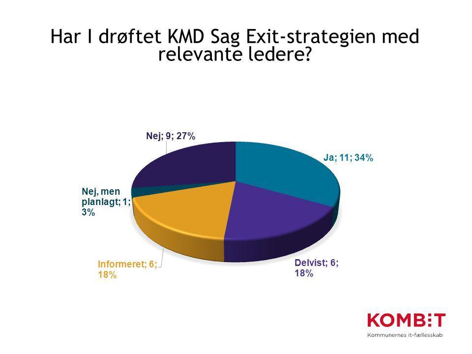 Har I drøftet KMD Sag Exit-strategien med relevante ledere