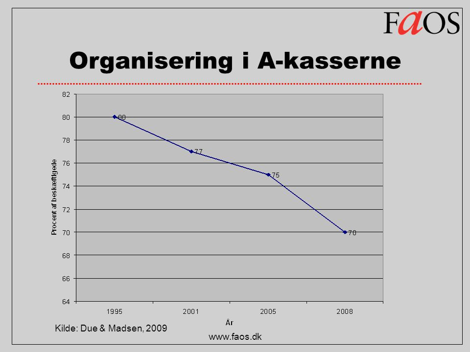 Organisering i A-kasserne