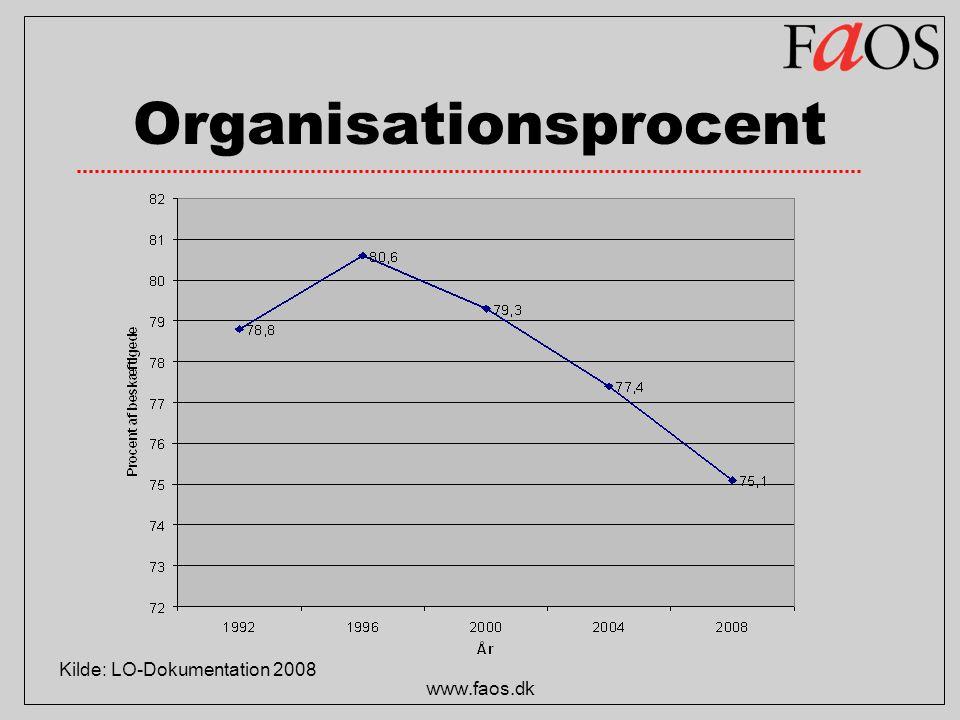 Organisationsprocent