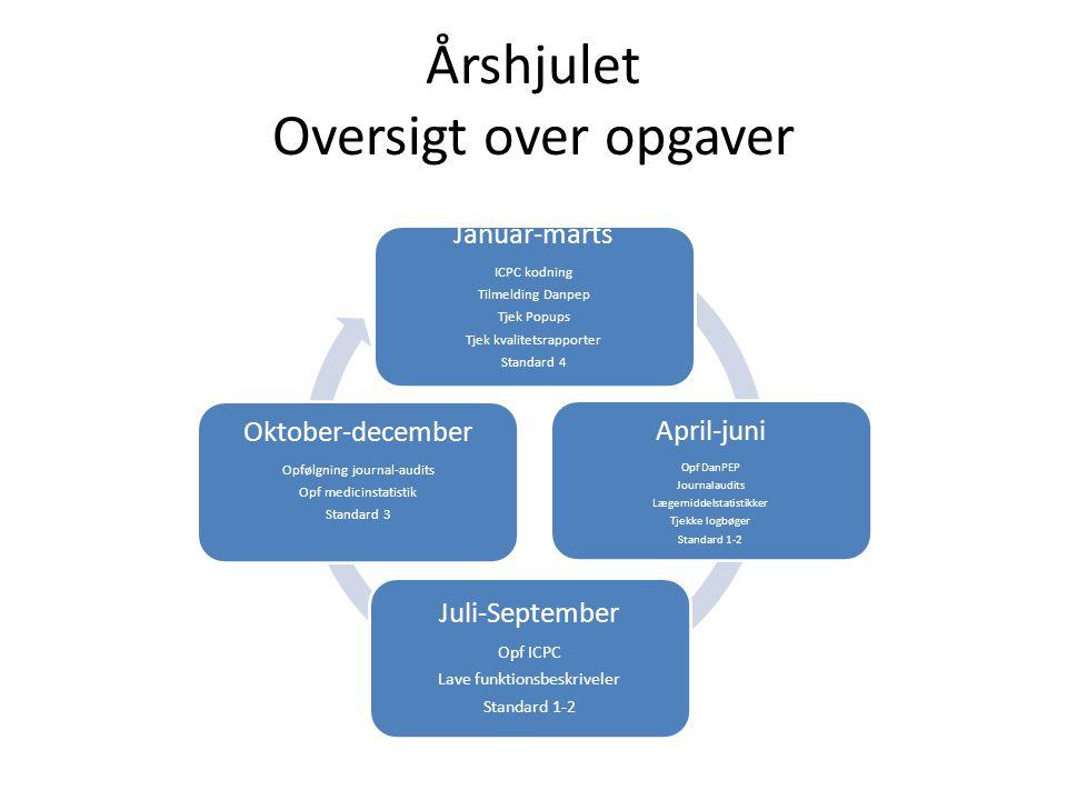 Årshjulet Oversigt over opgaver
