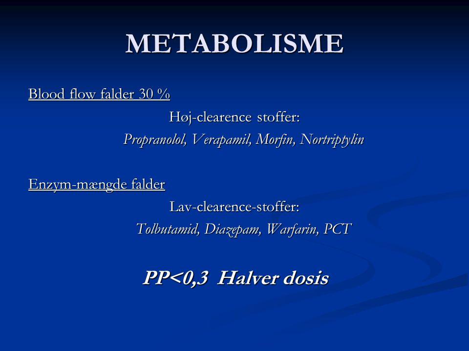 METABOLISME PP<0,3 Halver dosis Blood flow falder 30 %