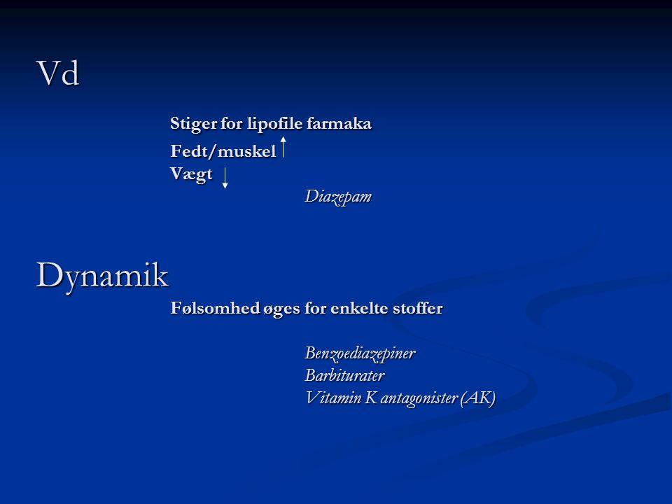 Vd. Stiger for lipofile farmaka. Fedt/muskel. Vægt. Diazepam Dynamik