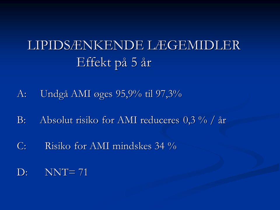 LIPIDSÆNKENDE LÆGEMIDLER Effekt på 5 år A: Undgå AMI øges 95,9% til 97,3% B: Absolut risiko for AMI reduceres 0,3 % / år C: Risiko for AMI mindskes 34 % D: NNT= 71