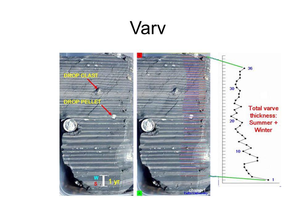 Varv Kilde http://eos.tufts.edu/varves/Geology/chronology.asp
