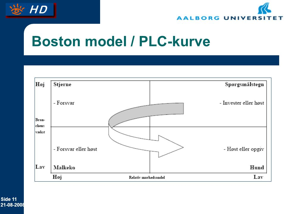 Boston model / PLC-kurve