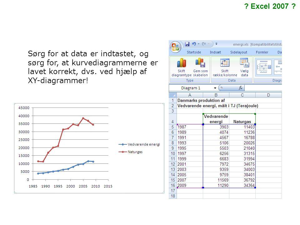 Sørg for at data er indtastet, og sørg for, at kurvediagrammerne er lavet korrekt, dvs.
