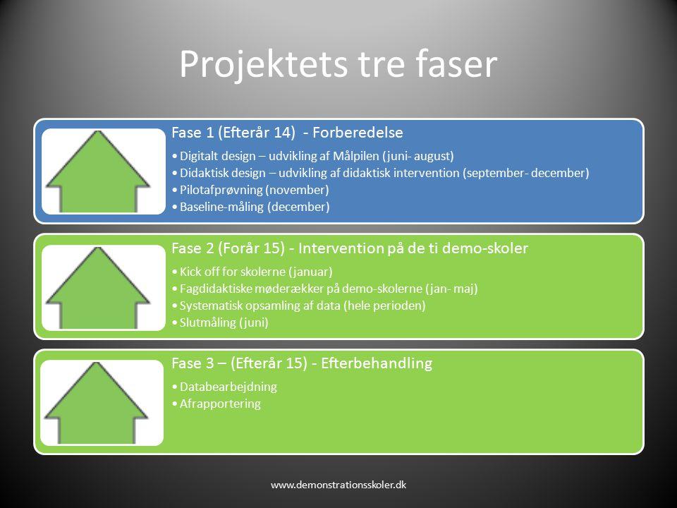 Projektets tre faser Fase 1 (Efterår 14) - Forberedelse