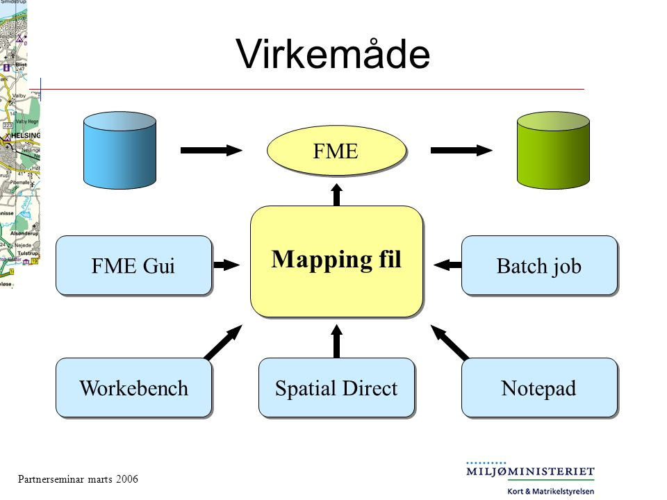 Virkemåde Mapping fil FME FME Gui Batch job Workebench Spatial Direct