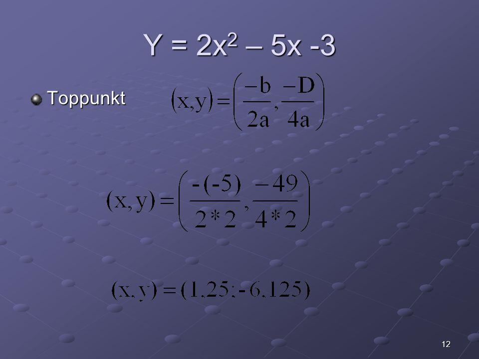 Y = 2x2 – 5x -3 Toppunkt