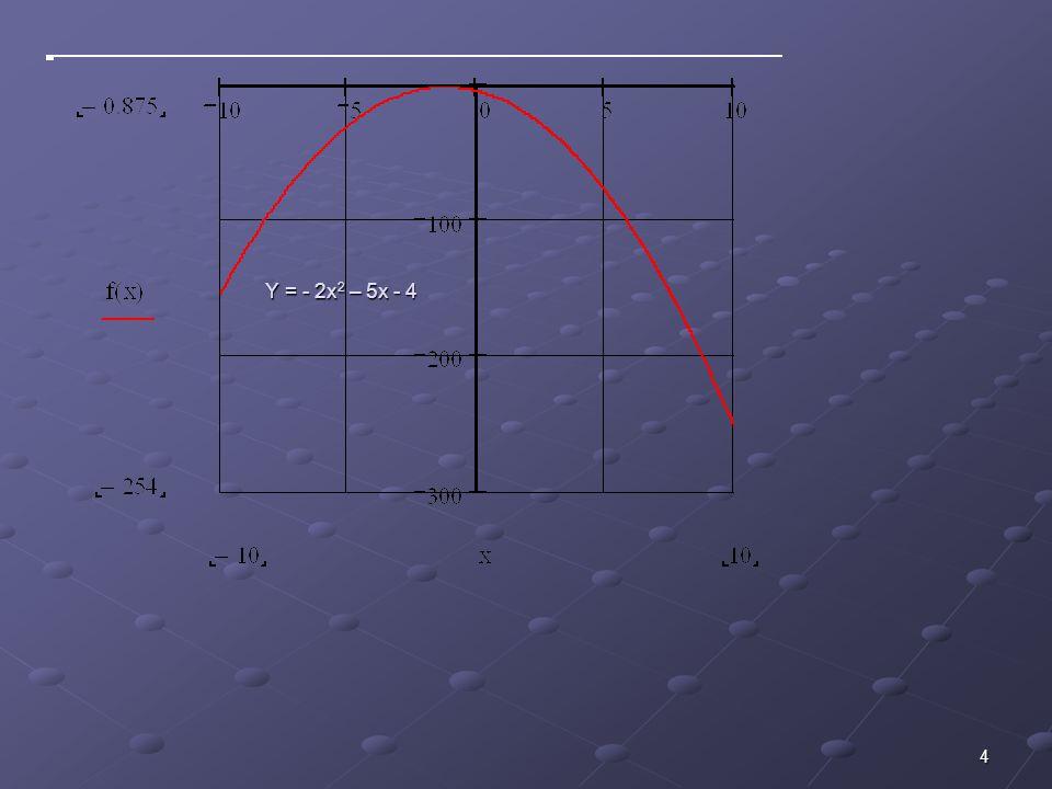 Y = - 2x2 – 5x - 4