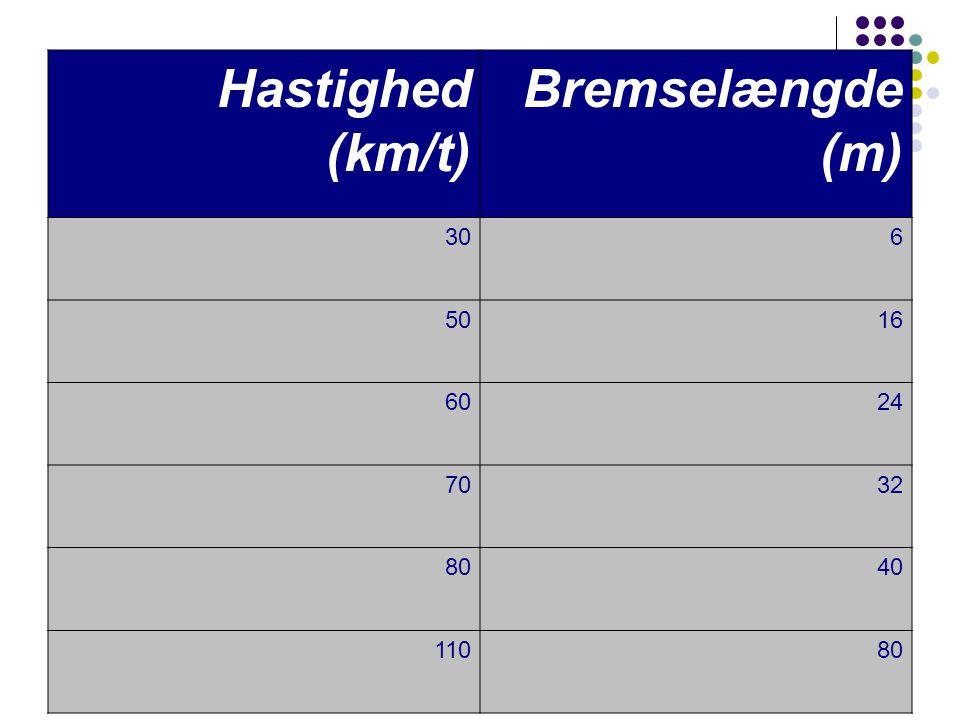 Hastighed (km/t) Bremselængde (m) 30 6 50 16 60 24 70 32 80 40 110