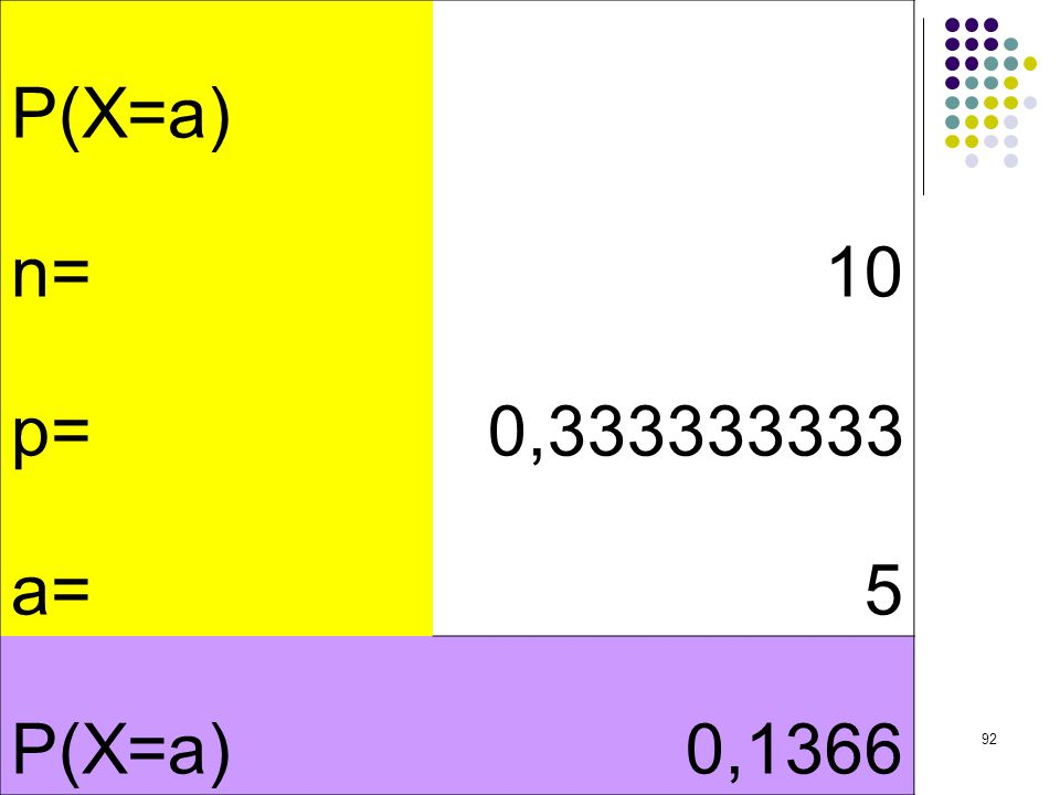 P(X=a) n= 10 p= 0,333333333 a= 5 0,1366