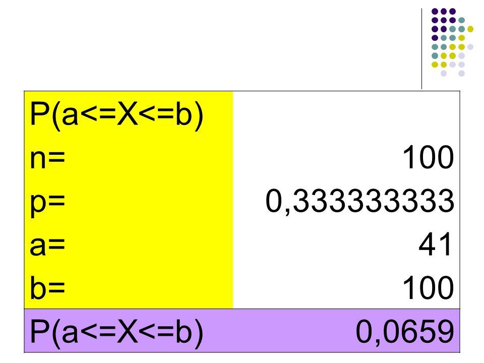 P(a<=X<=b) n= 100 p= 0,333333333 a= 41 b= 0,0659