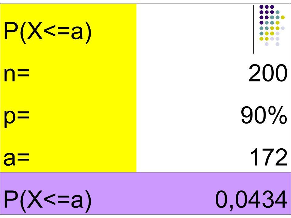 P(X<=a) n= 200 p= 90% a= 172 0,0434