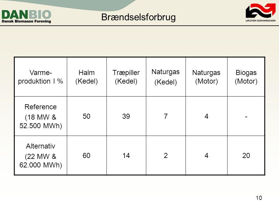 Brændselsforbrug Varme-produktion I % Halm (Kedel) Træpiller (Kedel)