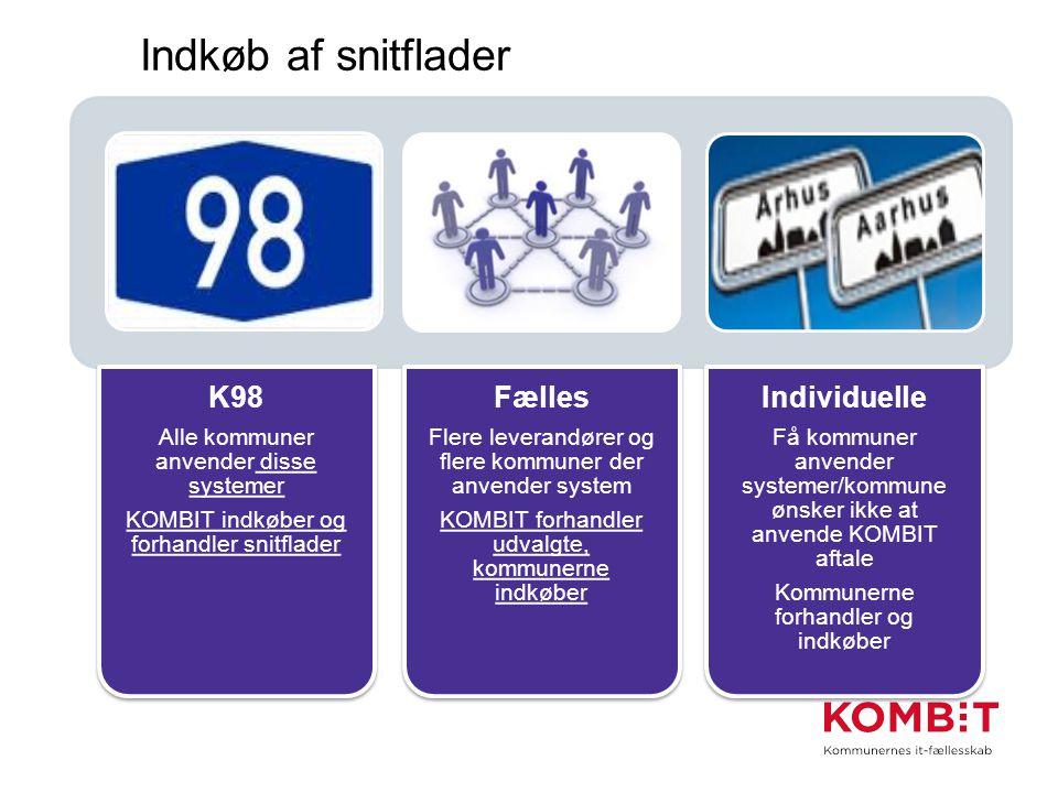 Indkøb af snitflader K98 Fælles Individuelle