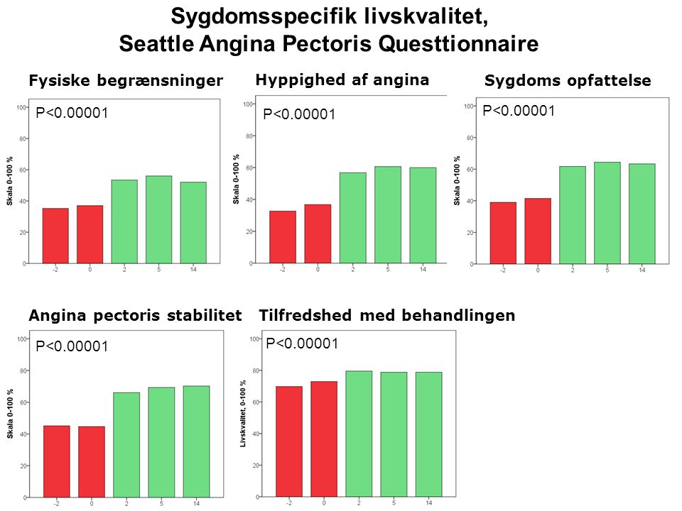 Sygdomsspecifik livskvalitet, Seattle Angina Pectoris Questtionnaire