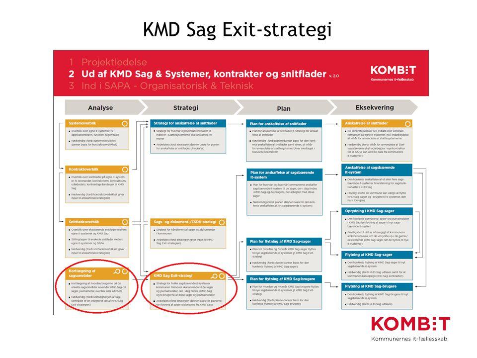 KMD Sag Exit-strategi Denne del har I været igennem i 2014